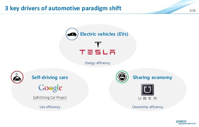 ford paradigm shift Brace yourself for the self-driving paradigm shift for better or worse, autonomous cars promise to change everything   google versus ford.