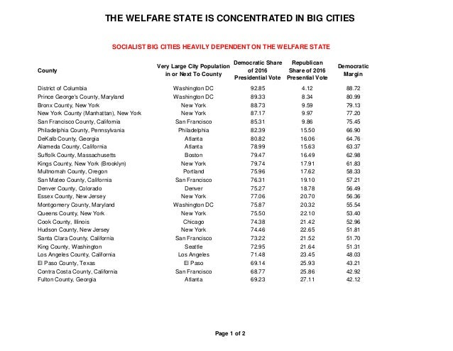 THE WELFARE STATE IS CONCENTRATED IN BIG CITIES Page 1 of 2 County Very Large City Population in or Next To County Democra...