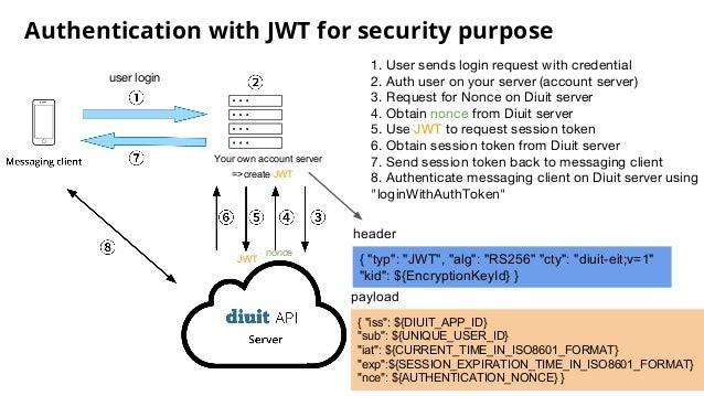2016 pycontw web api authentication