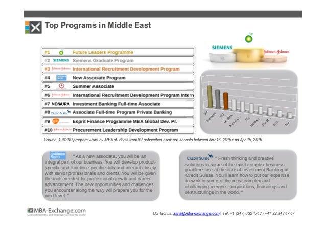Development Programs gaining momentum among MBA Students