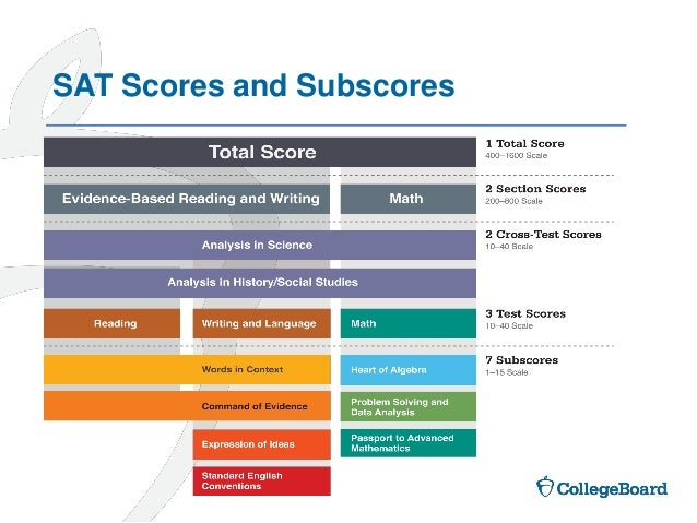 sat essay scoring online For more information about the sat essay scoring process, including a rubric of scoring guidelines for each dimension, review the college board's sat sat scores online the easiest way to receive your sat score is through the college board website if you registered for the test online, you have.