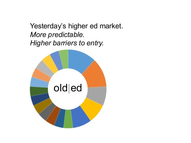 Yesterday's higher ed market. More predictable. Higher barriers to entry. old ed