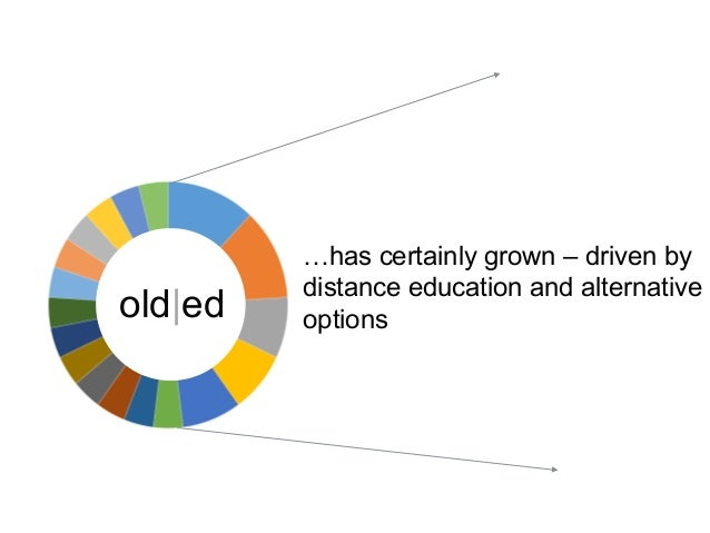 …has certainly grown – driven by distance education and alternative optionsold ed