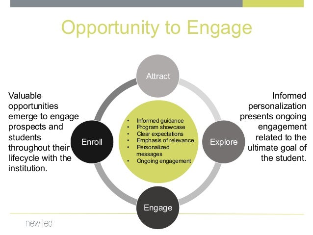 Attract Explore Engage Enroll • Informed guidance • Program showcase • Clear expectations • Emphasis of relevance • P...