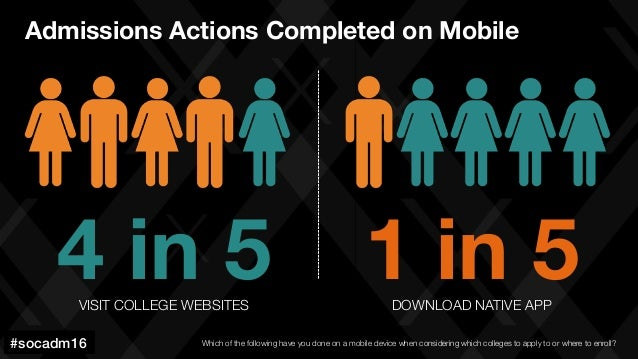 #socadm15 4 in 5 VISIT COLLEGE WEBSITES 1 in 5 DOWNLOAD NATIVE APP #socadm16! Admissions Actions Completed on Mobile Which...