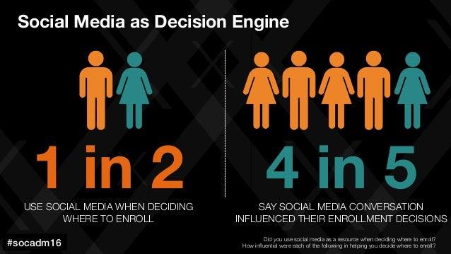 #socadm15 4 in 5 SAY SOCIAL MEDIA CONVERSATION INFLUENCED THEIR ENROLLMENT DECISIONS 1 in 2 USE SOCIAL MEDIA WHEN DECIDING...