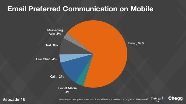 Email, 69%! Social Media, 4%! Call, 12%! Live Chat , 4%! Text, 8%! Messaging App, 3%! #socadm16! Email Preferred Communica...