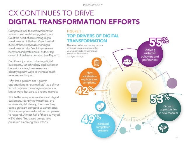 Companies look to customer behavior to inform and lead change, which puts CX at the heart of accelerating digital transfor...