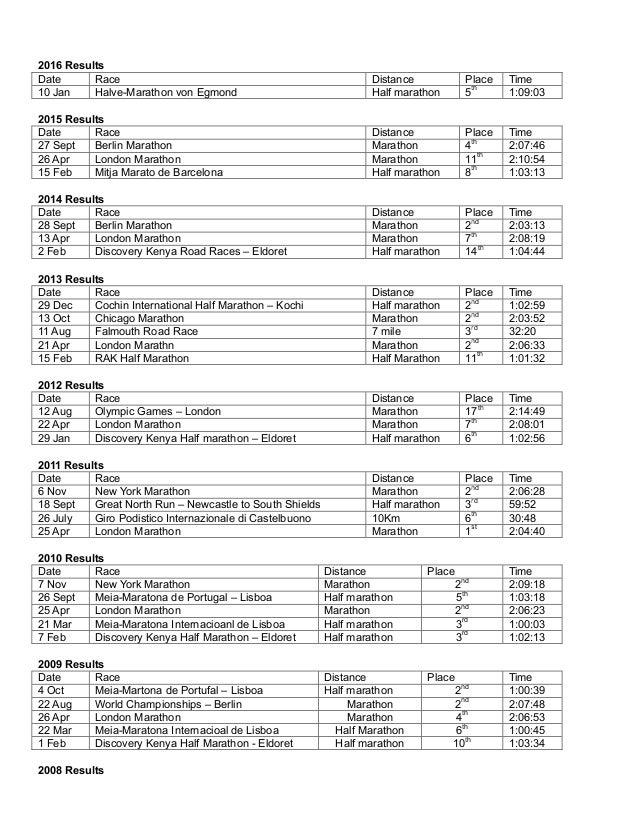 2016 Results Date Race Distance Place Time 10 Jan Halve-Marathon von Egmond Half marathon 5th 1:09:03 2015 Results Date Ra...