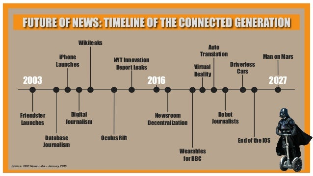 2003 Friendster Launches Database Journalism iPhone Launches Wikileaks Digital Journalism Oculus Rift NYT Innovation Repor...