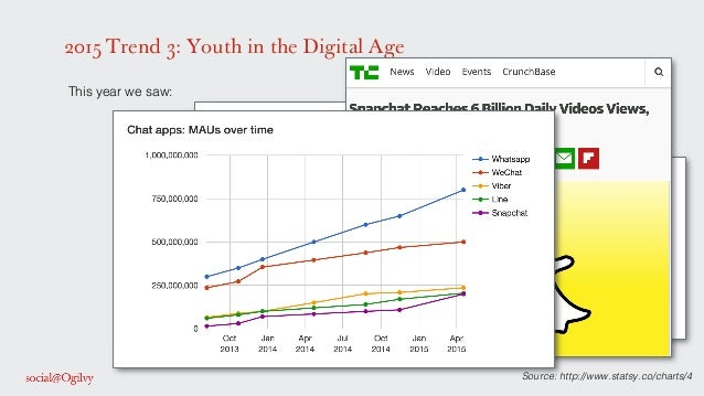 2015 Trend 3: Youth in the Digital Age Source: http://www.statsy.co/charts/4! ! This year we saw: ! ! ! !