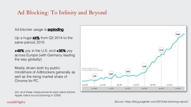 Ad Blocking: To Infinity and Beyond Source: https://blog.pagefair.com/2015/ad-blocking-report/ ! Ad blocker usage is explo...