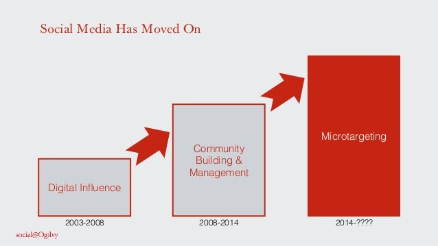 Social Media Has Moved On Digital Influence! Community! Building & Management! Microtargeting! 2003-2008! 2008-2014! 2014-?...