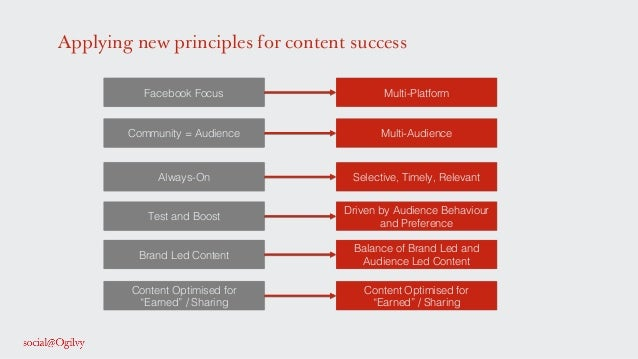 """Applying new principles for content success Facebook Focus! Test and Boost! Content Optimised for ! """"Earned"""" / Sharing! Al..."""