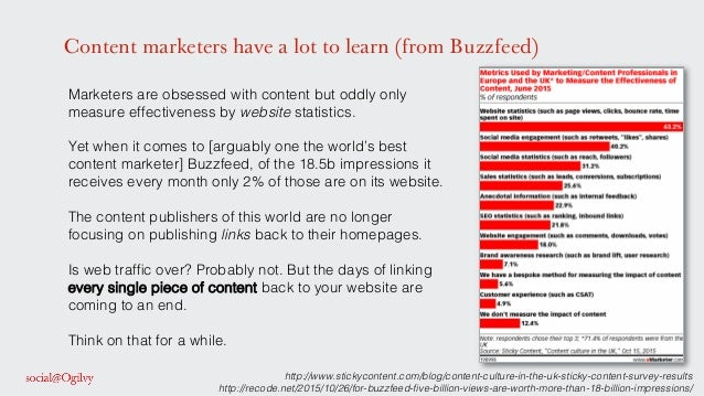 Content marketers have a lot to learn (from Buzzfeed) Marketers are obsessed with content but oddly only measure effective...