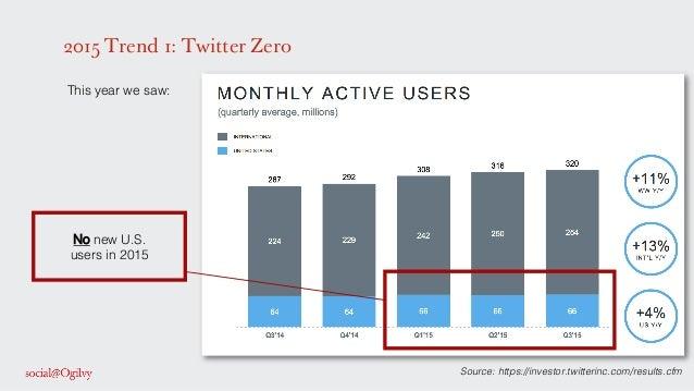 2015 Trend 1: Twitter Zero ! This year we saw:! ! ! ! ! ! ! ! ! ! ! ! ! ! ! Source: https://investor.twitterinc.com/result...