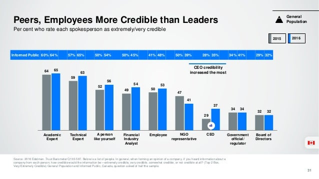 CEOs Need to Be Visible Source: 2016 Edelman Trust Barometer Q496-506. How visible do you think a CEO should personally be...