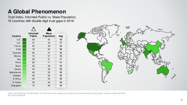 A Global Phenomenon Source: 2016 Edelman Trust Barometer. The Trust Index is an average of a country's trust in the instit...