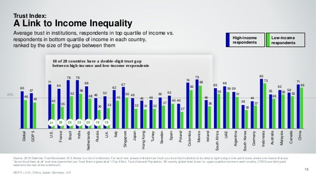 50% 18 of 28 countries have a double-digit trust gap between high-income and low-income respondents Trust Index: A Link to...