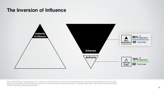 Mass Population The Inversion of Influence 18 Authority & Influence Influence Authority Source: 2016 Edelman Trust Baromet...