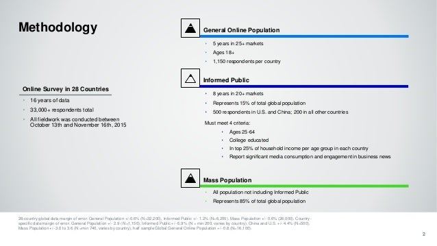 Informed Public ‣ 8 years in 20+ markets ‣ Represents 15% of total global population ‣ 500 respondents in U.S. and China; ...