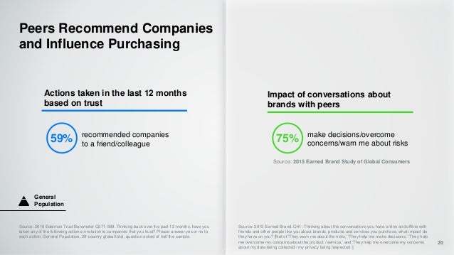 Peers Recommend Companies and Influence Purchasing 20 Actions taken in the last 12 months based on trust recommended compa...