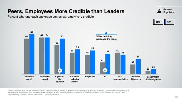 63 64 57 50 48 41 50 39 33 67 64 63 53 52 49 48 44 35 Peers, Employees More Credible than Leaders Source: 2016 Edelman. Tr...
