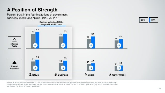 A Position of Strength Source: 2016 Edelman Trust Barometer Q11-14. Below is a list of institutions. For each one, please ...