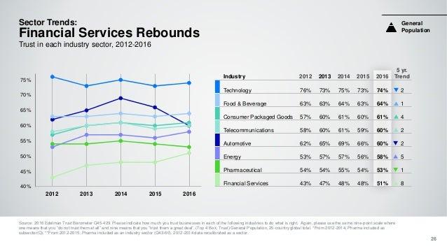 Industry 2012 2013 2014 2015 2016 5 yr. Trend Technology 76% 73% 75% 73% 74% 2 Food & Beverage 63% 63% 64% 63% 64% 1 Consu...