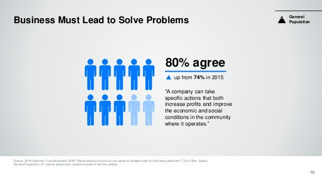 Business Must Lead to Solve Problems Source: 2016 Edelman Trust Barometer Q249. Please indicate how much you agree or disa...