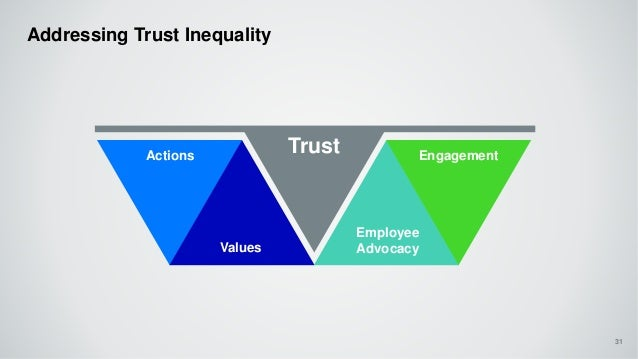 Addressing Trust Inequality 31 Actions Values Employee Advocacy Engagement Trust