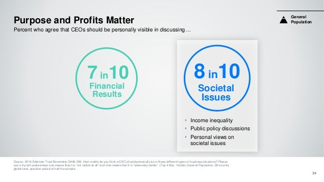 Purpose and Profits Matter Source: 2016 Edelman Trust Barometer Q496-506. How visible do you think a CEO should personally...