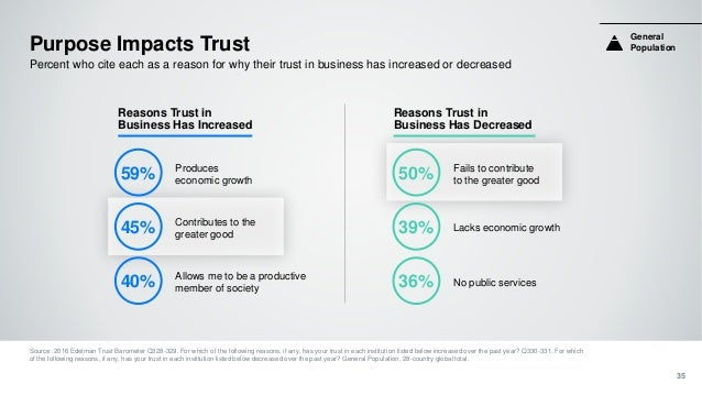 Purpose Impacts Trust 35 Percent who cite each as a reason for why their trust in business has increased or decreased Sour...