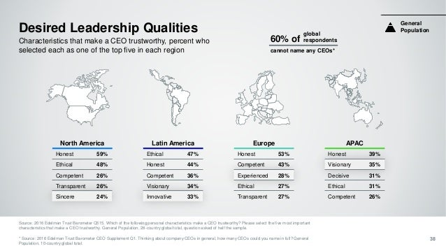 Desired Leadership Qualities Characteristics that make a CEO trustworthy, percent who selected each as one of the top five...
