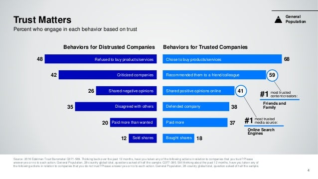 48 42 26 35 20 12 Trust Matters 4 Percent who engage in each behavior based on trust 68 59 41 38 37 18 Behaviors for Distr...