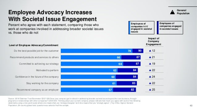 Employees of companies NOT engaged in societal issues Employees of companies engaged in societal issues Employee Advocacy ...