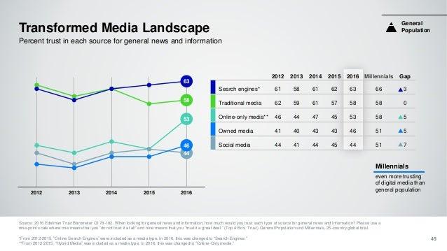 58 53 44 63 46 2012 2013 2014 2015 2016 Transformed Media Landscape Source: 2016 Edelman Trust Barometer Q178-182. When lo...