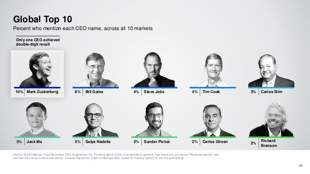 Global Top 10 Source: 2016 Edelman Trust Barometer CEO Supplement Q1. Thinking about CEOs of companies in general, how man...