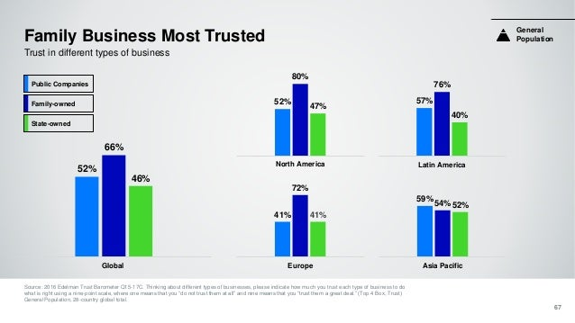Family Business Most Trusted Source: 2016 Edelman Trust Barometer Q15-17C. Thinking about different types of businesses, p...