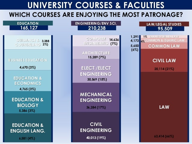 UNIVERSITY COURSES & FACULTIES EDUCATION EDUCATION & ENGLISH LANG. EDUCATION & BIOLOGY GUIDANCE & COUNSELLING EDUCATION & ...