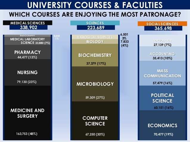UNIVERSITY COURSES & FACULTIES WHICH COURSES ARE ENJOYING THE MOST PATRONAGE? MEDICAL SCIENCES MEDICINE AND SURGERY NURSIN...
