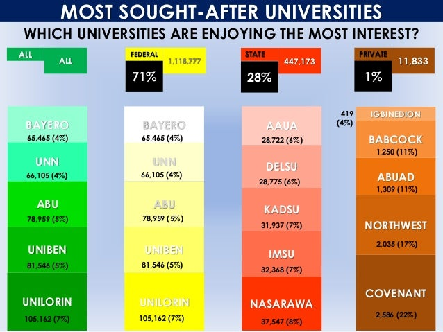 MOST SOUGHT-AFTER UNIVERSITIES WHICH UNIVERSITIES ARE ENJOYING THE MOST INTEREST? ALL ALL FEDERAL 1,118,777 STATE 447,173 ...