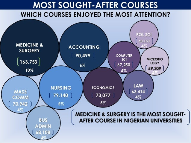 MOST SOUGHT-AFTER COURSES WHICH COURSES ENJOYED THE MOST ATTENTION? MEDICINE & SURGERY ACCOUNTING NURSING ECONOMICS MASS C...