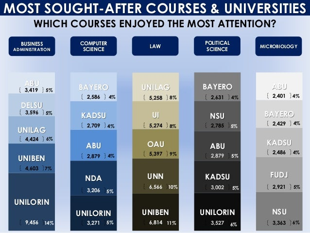 UNILORIN MOST SOUGHT-AFTER COURSES & UNIVERSITIES WHICH COURSES ENJOYED THE MOST ATTENTION? UNILORIN UNIBEN UNILAG DELSU A...