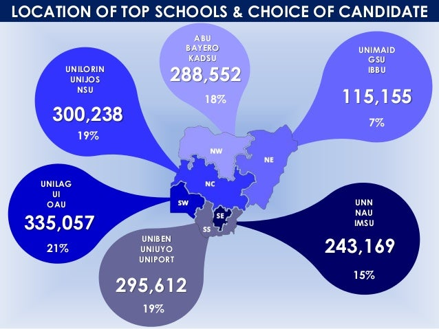 LOCATION OF TOP SCHOOLS & CHOICE OF CANDIDATE 300,238 288,552 115,155 243,169 295,612 335,057 UNILORIN UNIJOS NSU UNIMAID ...