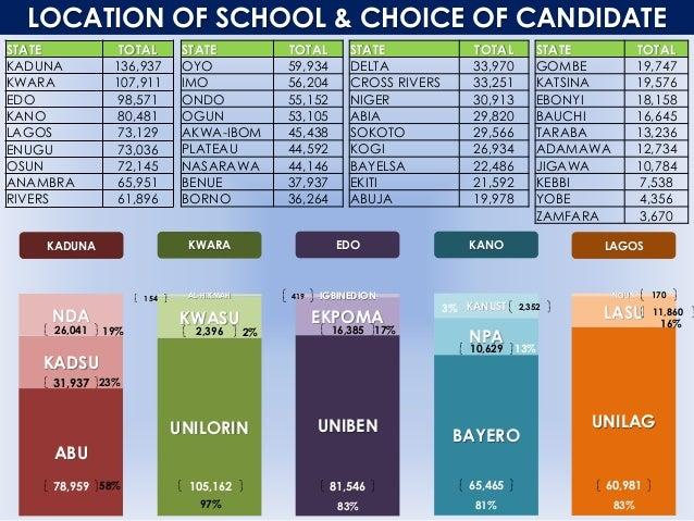 LOCATION OF SCHOOL & CHOICE OF CANDIDATE STATE TOTAL KADUNA 136,937 KWARA 107,911 EDO 98,571 KANO 80,481 LAGOS 73,129 ENUG...