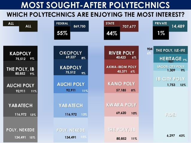 MOST SOUGHT-AFTER POLYTECHNICS WHICH POLYTECHNICS ARE ENJOYING THE MOST INTEREST? ALL ALL FEDERAL 869,750 STATE 707,677 PR...