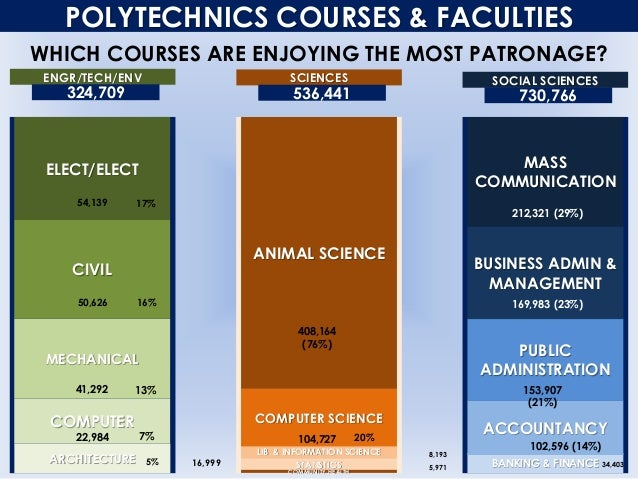 POLYTECHNICS COURSES & FACULTIES WHICH COURSES ARE ENJOYING THE MOST PATRONAGE? ENGR/TECH/ENV ARCHITECTURE COMPUTER ELECT/...