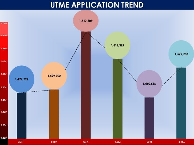 UTME APPLICATION TREND BY FACULTY Faculty 2011 2012 2013 2014 2015 2016 Administration 326,387 289,300 225,225 187,082 206...