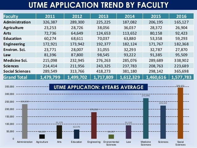 UTME APPLICATION TREND BY FACULTY (%) 22% 19% 13% 12% 14% 10% 2% 2% 2% 2% 2% 2% 5% 4% 7% 7% 5% 6% 4% 5% 4% 4% 4% 4% 12% 12...